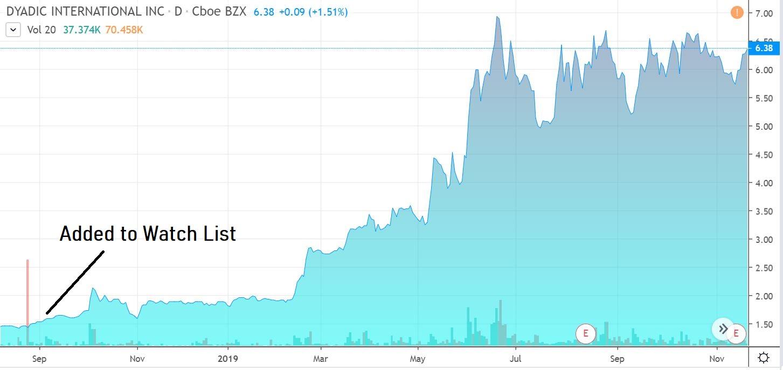 Dyadic, Biotech Stock Review