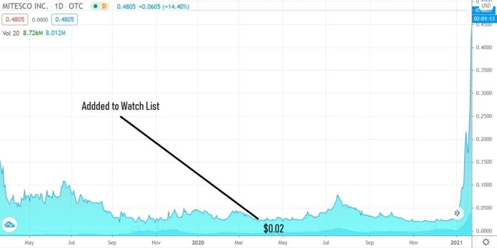 Mitesco, Biotech Stock Review, roland rick perry