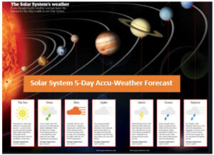 The five-day accu-weather forecast calls for sunny and seasonably hot weather – on the surface of the sun. Temps are forecast to be somewhat cooler as you head further away from the sun. Going to Neptune? Bring a winter coat.