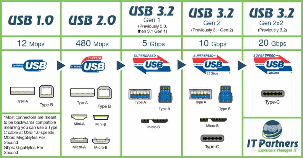 A chart outlining usb naming and speeds