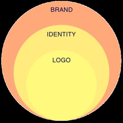 Logo Design & Brand Identity Wellington NZ