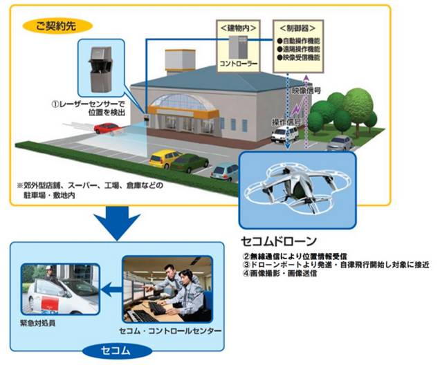 Secom drone security system diagram