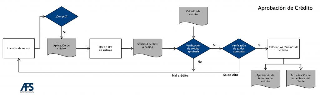 diagrama sencillo para la aprobación de crédito