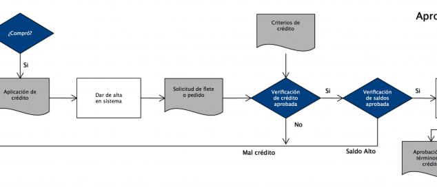 Mapas de procesos y su aplicación
