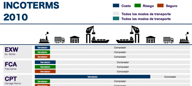 INCOTERMS, qué son y qué no son