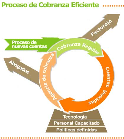 proceso_cobranza_eficiente