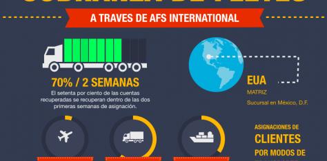 Cobranza de fletes a través de AFS International