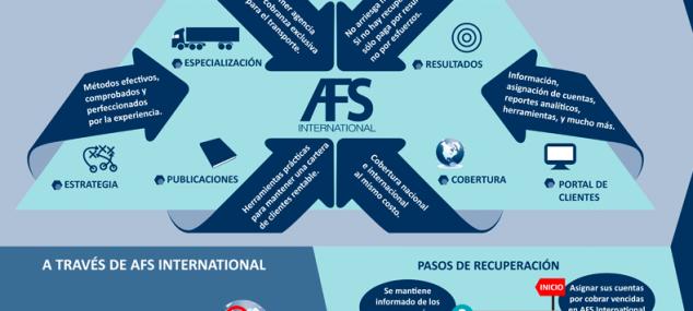 Cobranza de Fletes -Infográfico