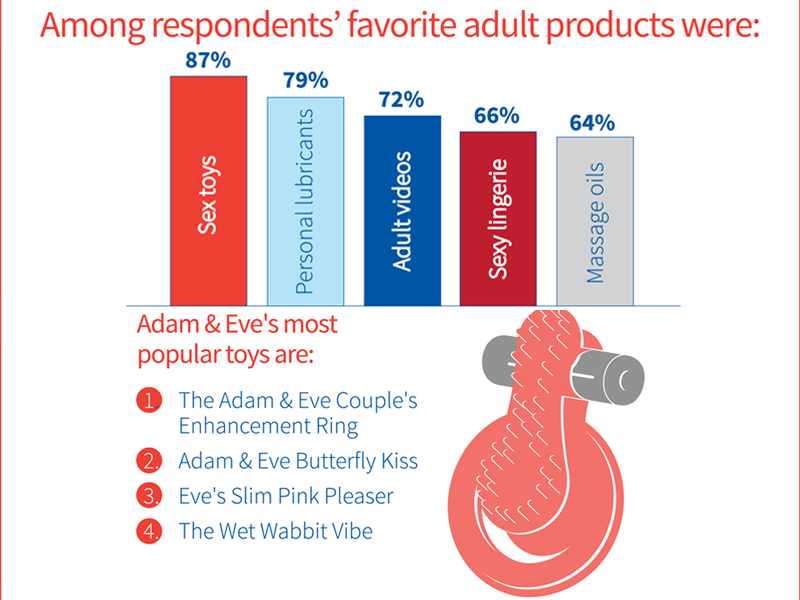 adam & eve, popular sex toys