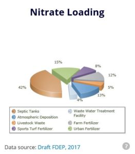 Nitrate percentages on loading to Kings Bay