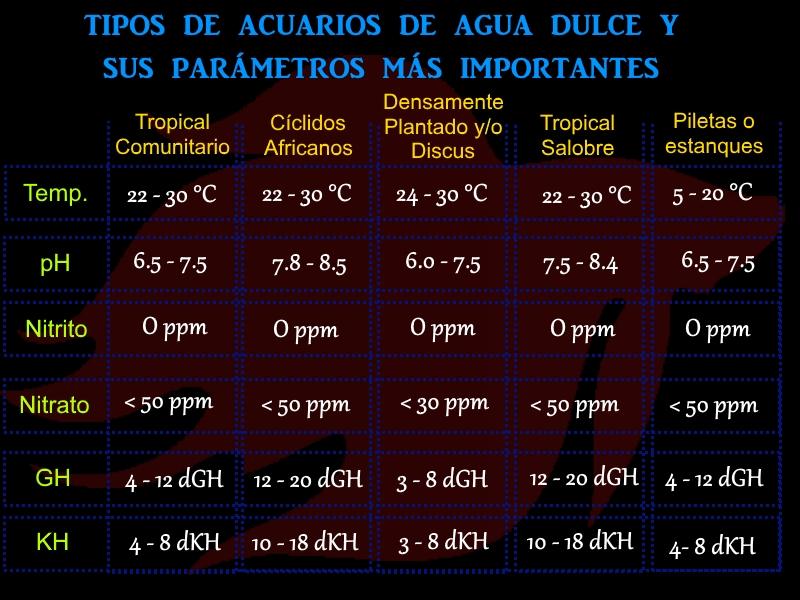 tabla de parametros del agua recomendados para acuarios de agua dulce