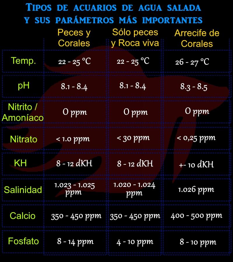 tabla de parametros del agua recomendados para acuarios de agua salada o marinos