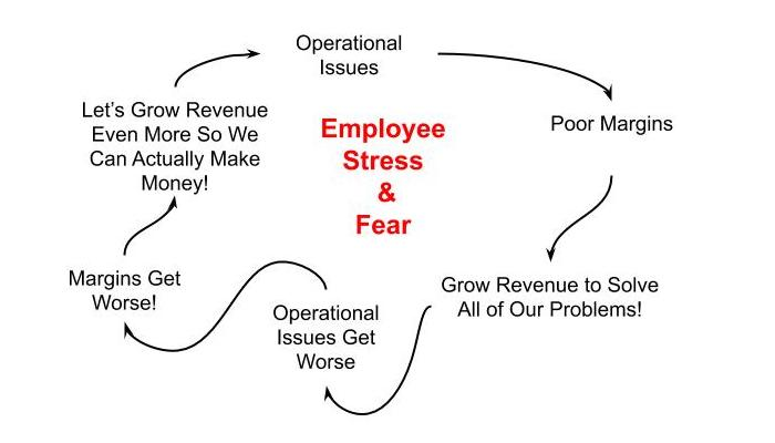 Negative Operational Cycle