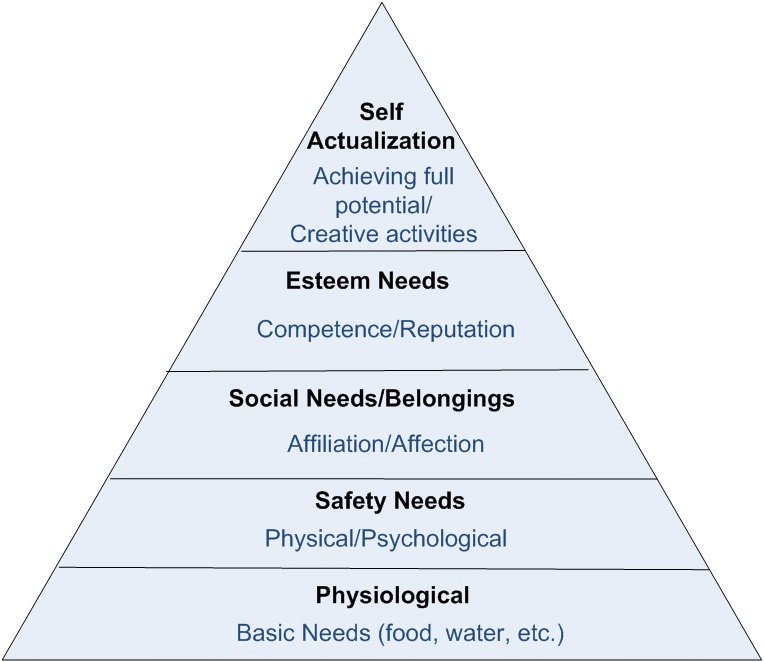 The Change Hub Blog - Maslow's Hierarchy of needs