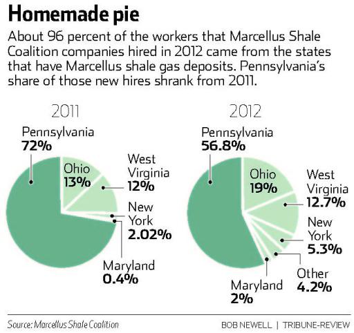 Fracking - Workers Regional