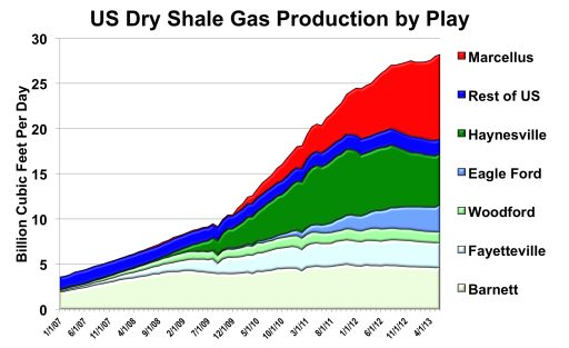 Marcellus Shale Play Production