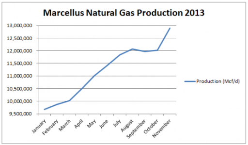 Fracking-Marcellus-NG Production