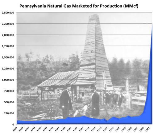 Shale Gas - PaNatGas