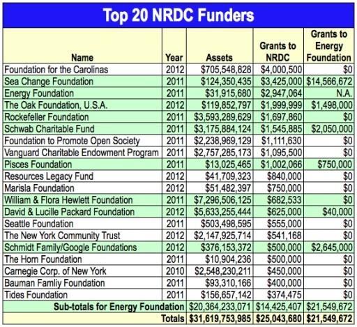 NRDC Top 20 Funders