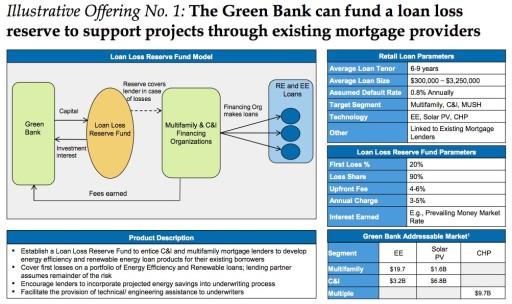 NY Green Bank Losses