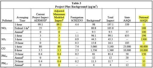 Ivanpah Table 3