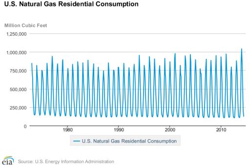 natural gas statistics - residential