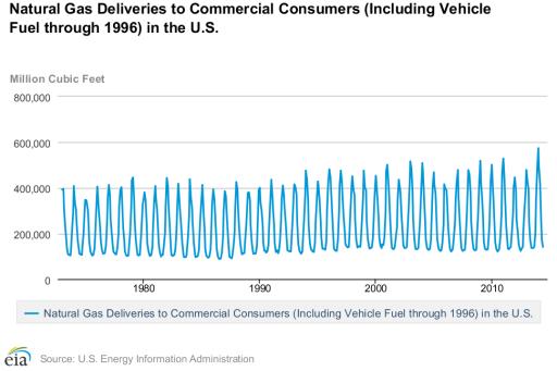natural gas statistics - commercial
