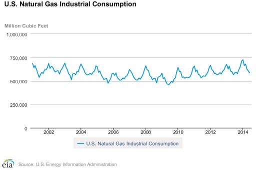 natural gas statistics - industrial