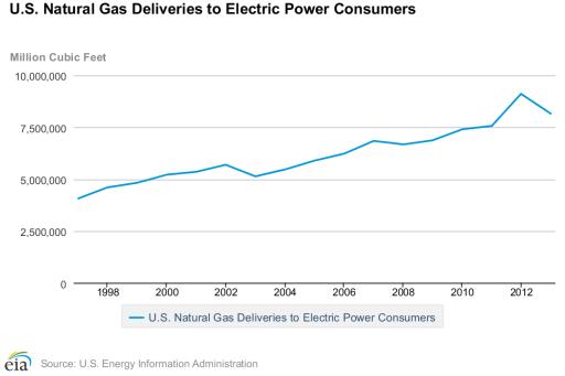 natural gas statistics - electric