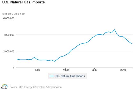 natural gas statistics - imports