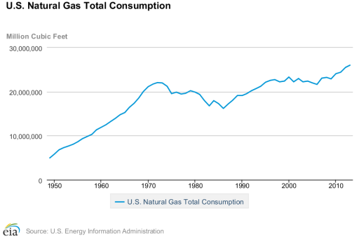 natural gas statistics