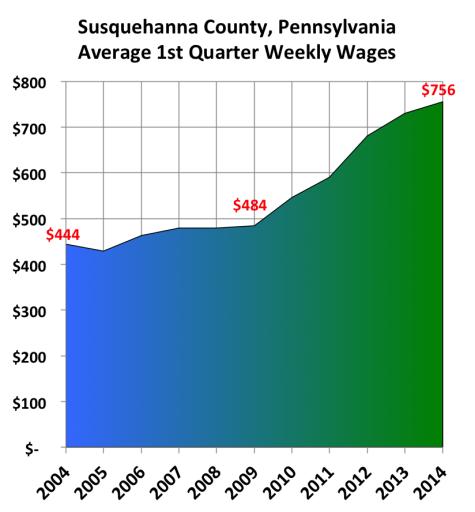 Susquehanna County - SusqWages