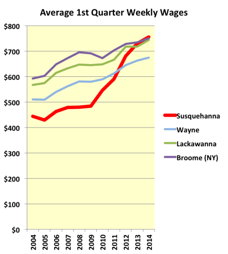 Susquehanna County Wages Compared