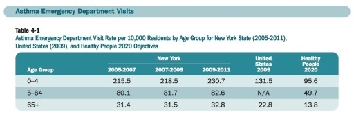 new york health