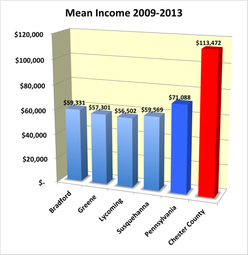 Tom Wolf - Tom Tax and Spend - CountyIncome