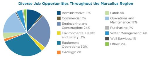 Marcellus Shale Industry Job-Opportunities-Marcellus-Region