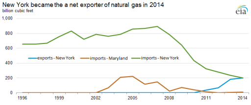 New York net exporter of natural gas