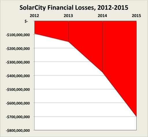 SolarCity Losses
