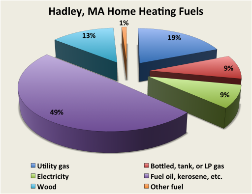 Hadley - New England Pipeline