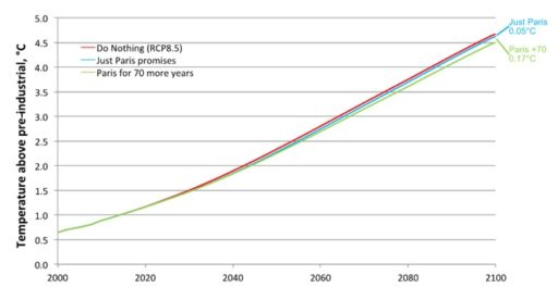 Climate Change Promises