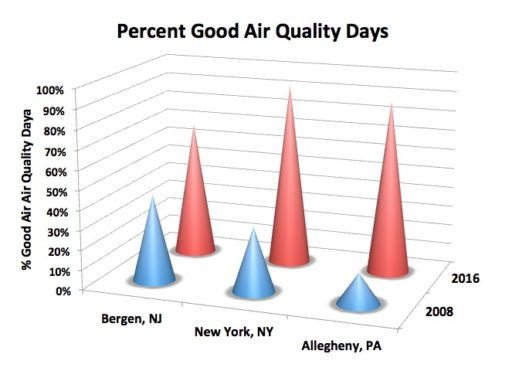 Northeast air quality