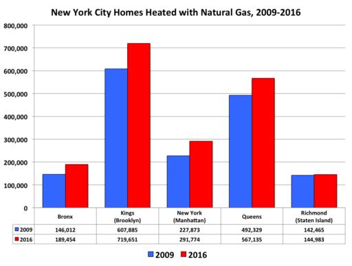 New York City natural gas