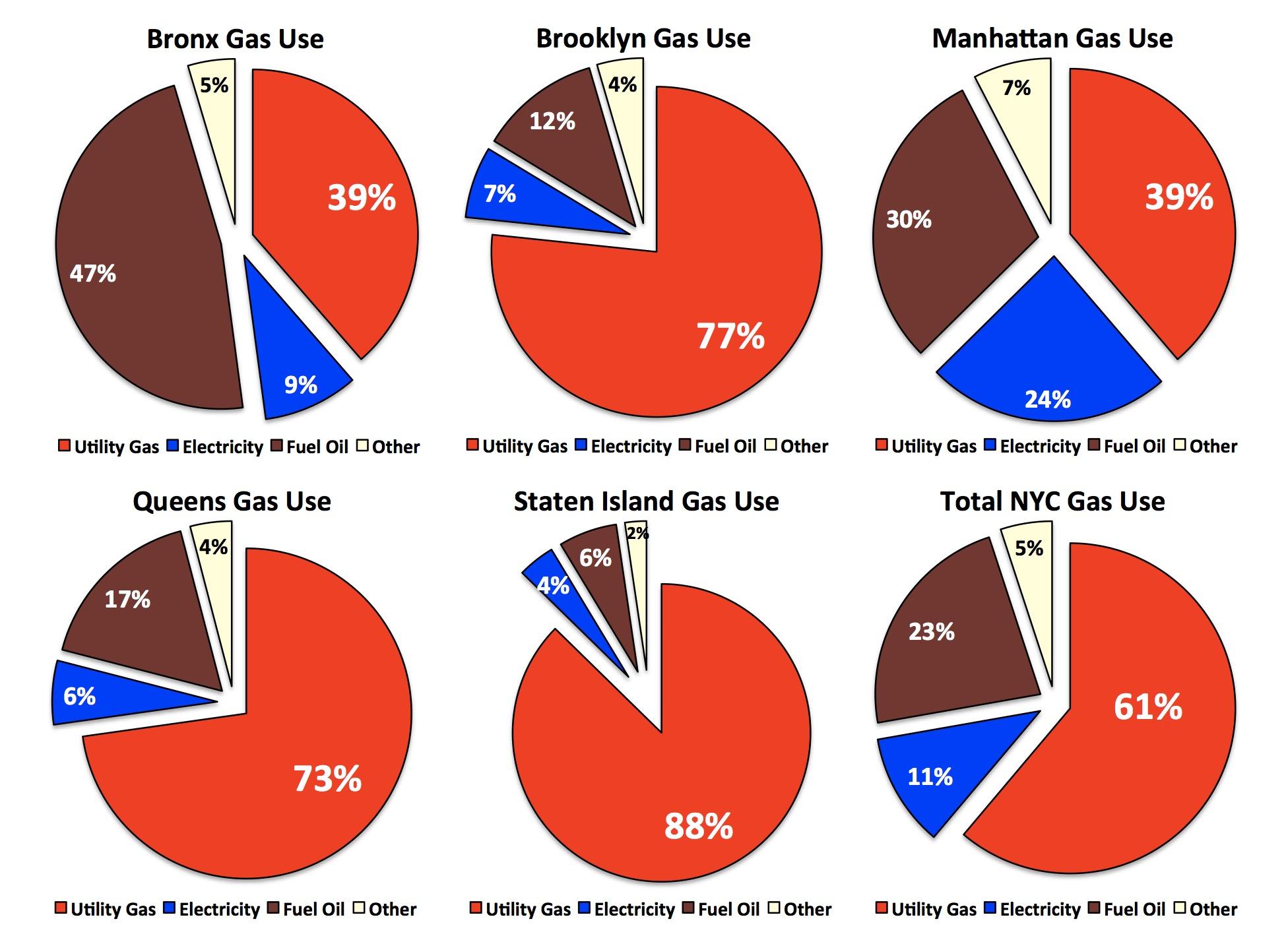 New York City Natural Gas Use