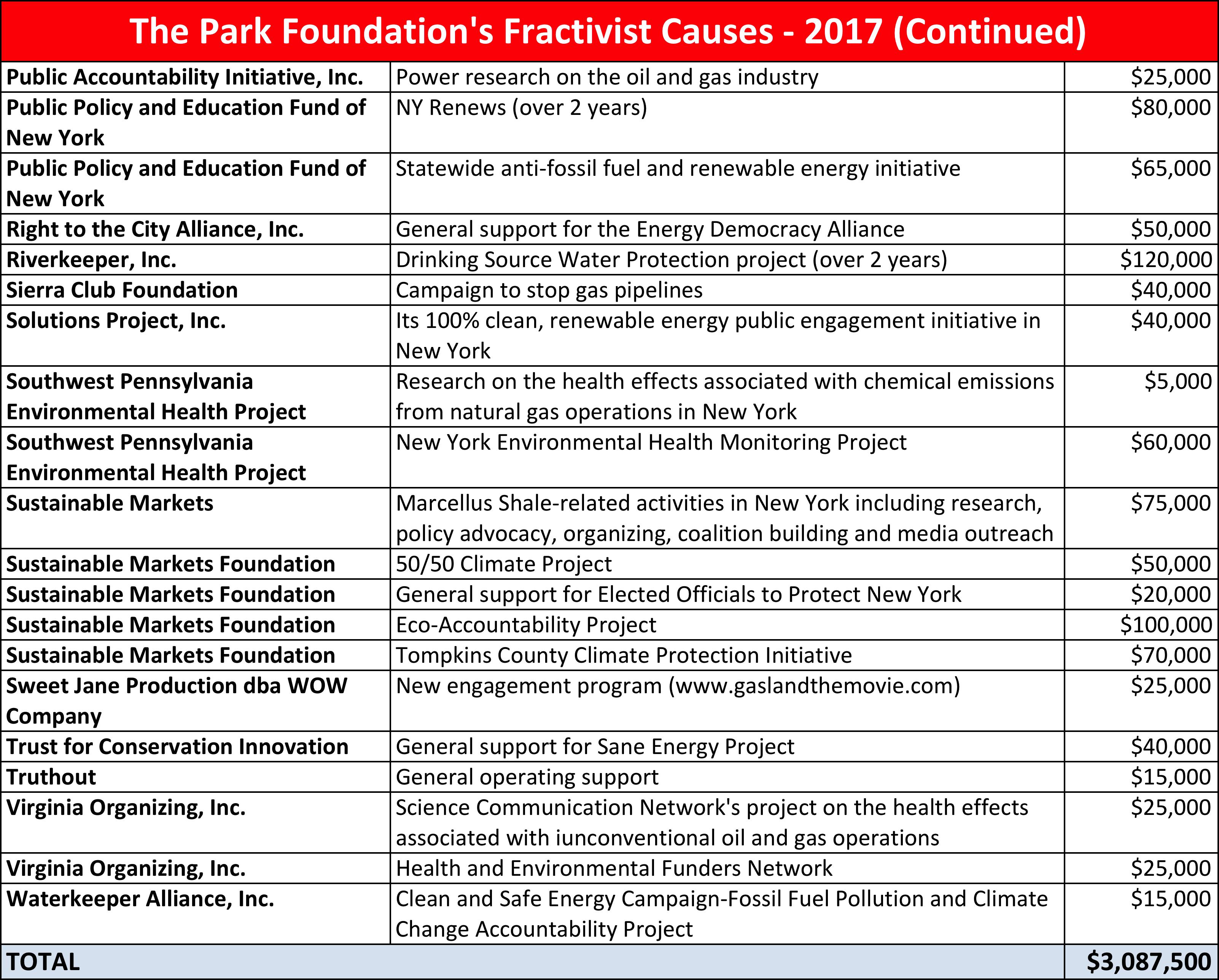 park foundation