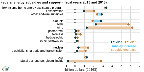renewable energy subsidies