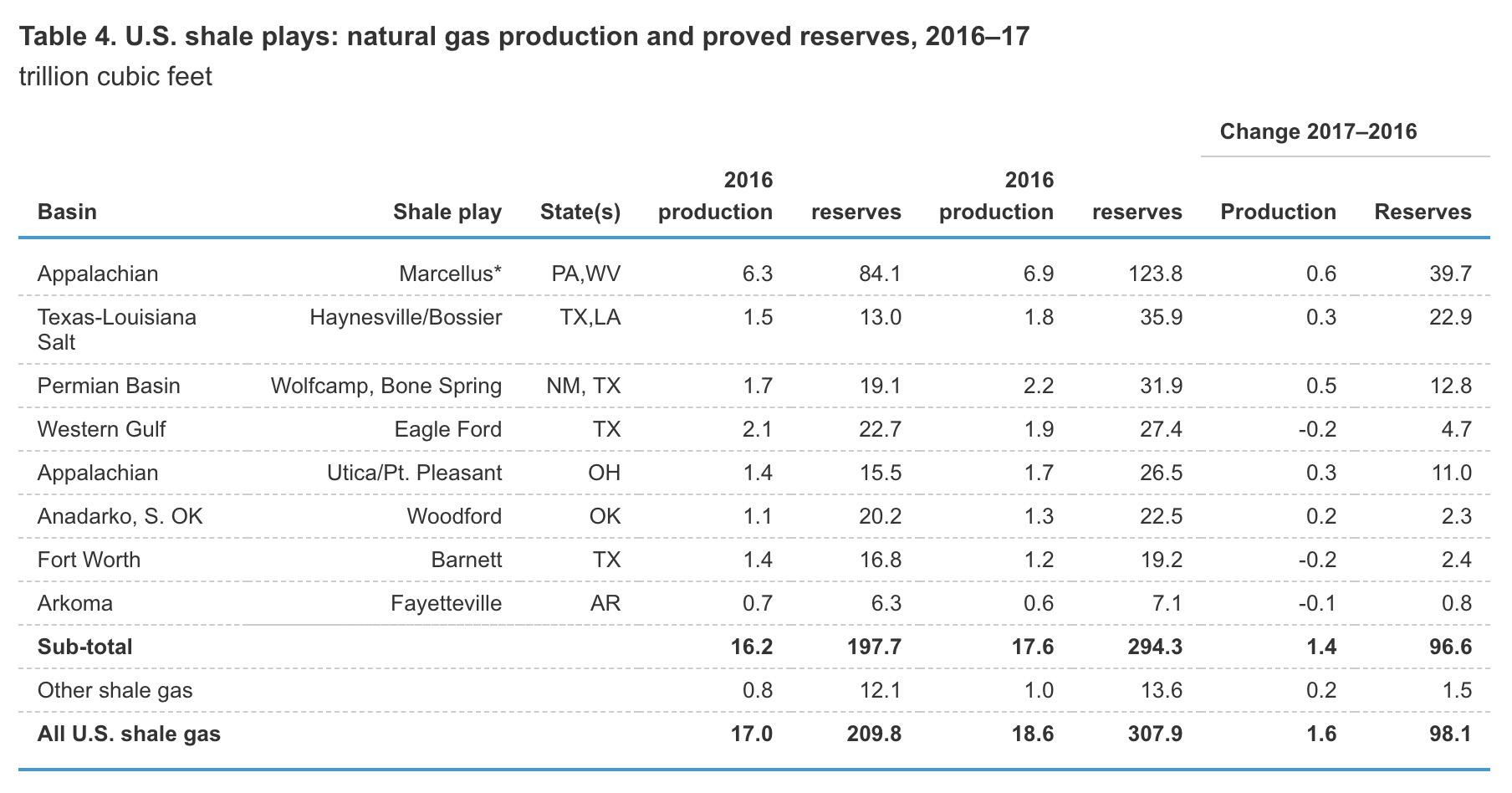 shale revolution