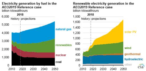 U.S. energy needs