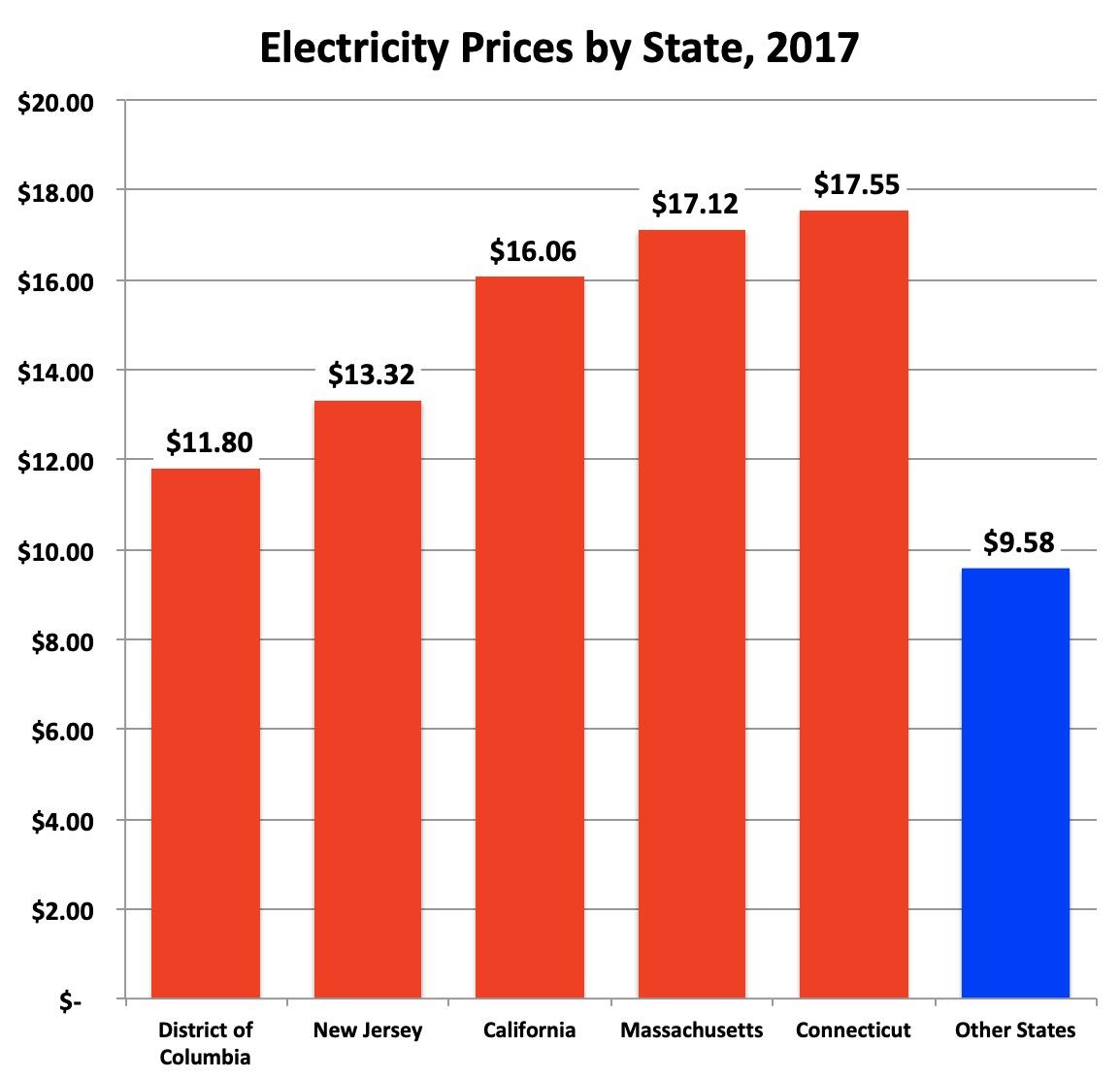 renewable subsidies