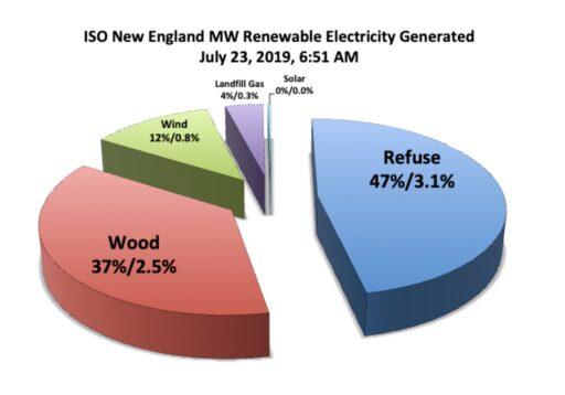 renewable generation