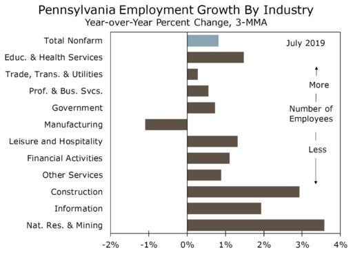 Pennsylvania Economy
